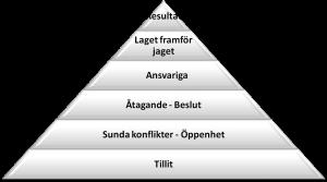 Patrick Lencioni - Pyramiden